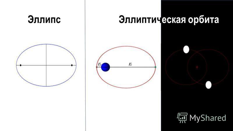 Эллипс Эллиптическая орбита