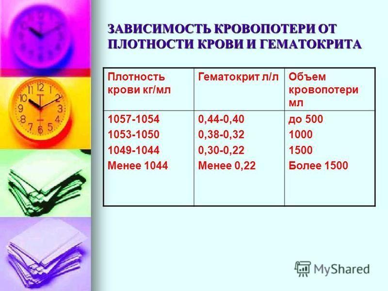 ЗАВИСИМОСТЬ КРОВОПОТЕРИ ОТ ПЛОТНОСТИ КРОВИ И ГЕМАТОКРИТА Плотность крови кг/мл Гематокрит л/л Объем кровопотери мл 1057-1054 1053-1050 1049-1044 Менее 1044 0,44-0,40 0,38-0,32 0,30-0,22 Менее 0,22 до 500 1000 1500 Более 1500
