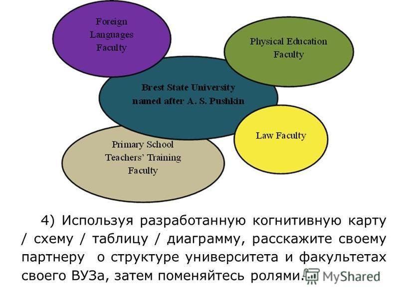 4) Используя разработанную когнитивную карту / схему / таблицу / диаграмму, расскажите своему партнеру о структуре университета и факультетах своего ВУЗа, затем поменяйтесь ролями.