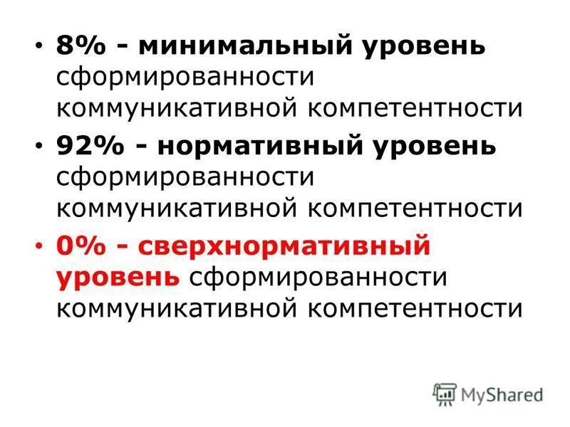 8% - минимальный уровень сформированности коммуникативной компетентности 92% - нормативный уровень сформированности коммуникативной компетентности 0% - сверхнормативный уровень сформированности коммуникативной компетентности