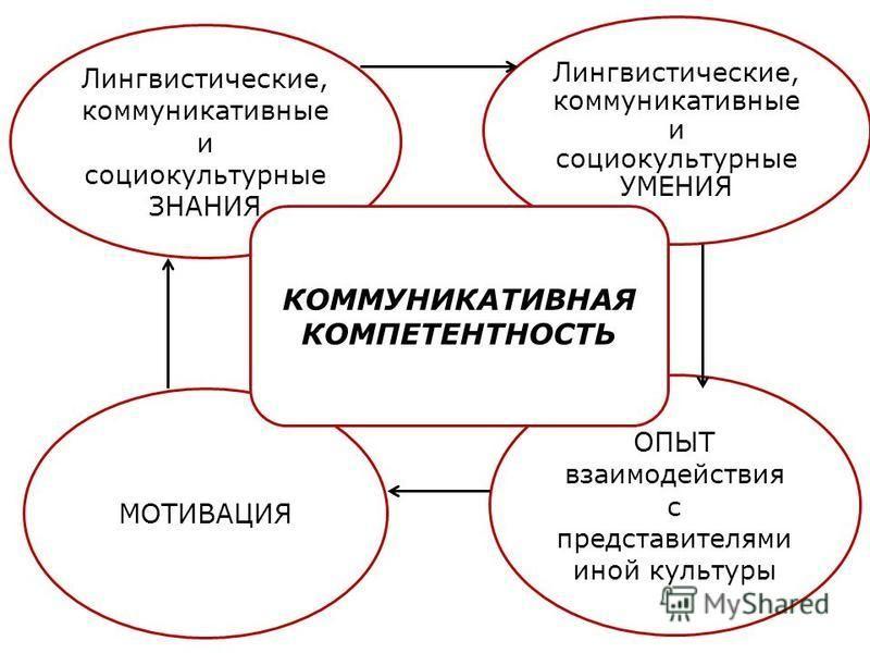 Лингвистические, коммуникативные и социокультурные ЗНАНИЯ Лингвистические, коммуникативные и социокультурные УМЕНИЯ ОПЫТ взаимодействия с представителями иной культуры МОТИВАЦИЯ КОММУНИКАТИВНАЯ КОМПЕТЕНТНОСТЬ