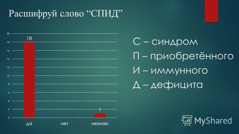 С – синдром П – приобретённого И – иммунного Д – дефицита Расшифруй слово СПИД