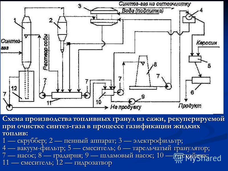 Схема производства топливных гранул из сажи, рекуперируемой при очистке синтез-газа в процессе газификации жидких топлив: 1 скруббер; 2 пенный аппарат; 3 электрофильтр; 4 вакуум-фильтр; 5 смеситель; 6 тарельчатый гранулятор; 7 насос; 8 градирня; 9 шл