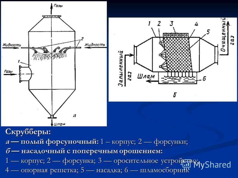Скрубберы: а полый форсуночный: 1 – корпус; 2 форсунки; б насадочный с поперечным орошением: 1 корпус; 2 форсунка; 3 оросительное устройство; 4 опорная решетка; 5 насадка; 6 шламосборник а