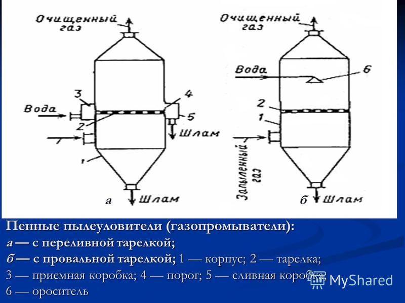Пенные пылеуловители (газопромыватели): а с переливной тарелкой; б с провальной тарелкой; 1 корпус; 2 тарелка; 3 приемная коробка; 4 порог; 5 сливная коробка; 6 ороситель аб