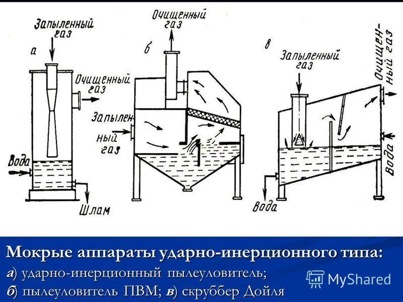 Мокрые аппараты ударно-инерционного типа: а) ударно-инерционный пылеуловитель; б) пылеуловитель ПВМ; в) скруббер Дойля