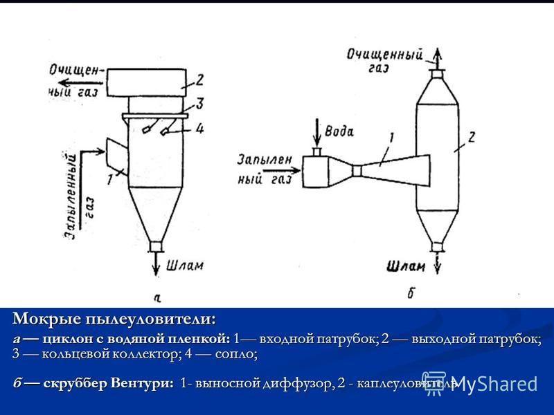 Мокрые пылеуловители: а циклон с водяной пленкой: 1 входной патрубок; 2 выходной патрубок; 3 кольцевой коллектор; 4 сопло; б скруббер Вентури: 1- выносной диффузор, 2 - каплеуловитель
