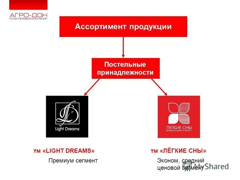 www.agro- don.ru Ассортимент продукции Постельные принадлежности тм «LIGHT DREAMS»тм «ЛЁГКИЕ СНЫ» Премиум сегмент Эконом, средний ценовой сегмент