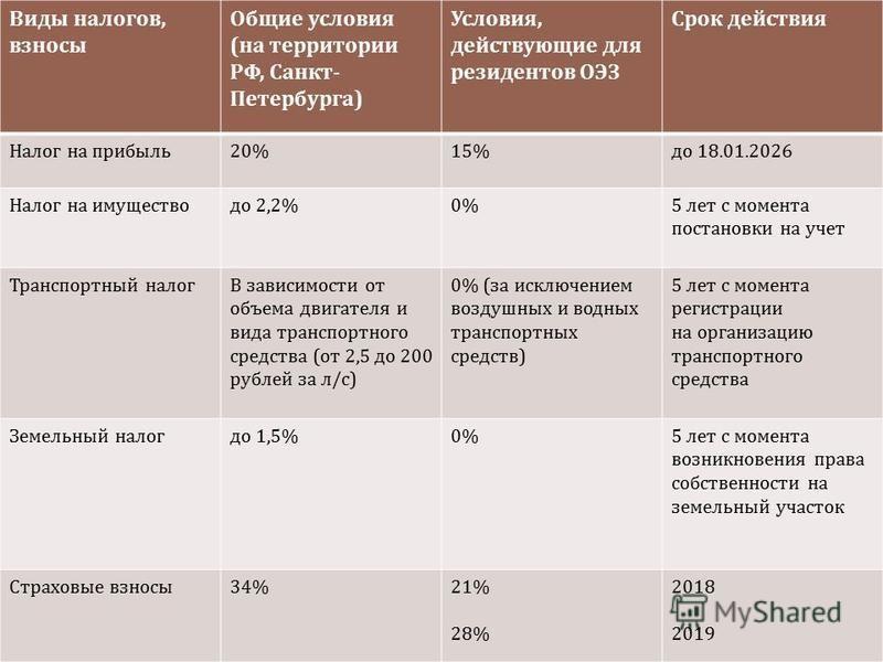 Виды налогов, взносы Общие условия ( на территории РФ, Санкт - Петербурга ) Условия, действующие для резидентов ОЭЗ Срок действия Налог на прибыль 20%15% до 18.01.2026 Налог на имущество до 2,2% 0% 5 лет с момента постановки на учет Транспортный нало