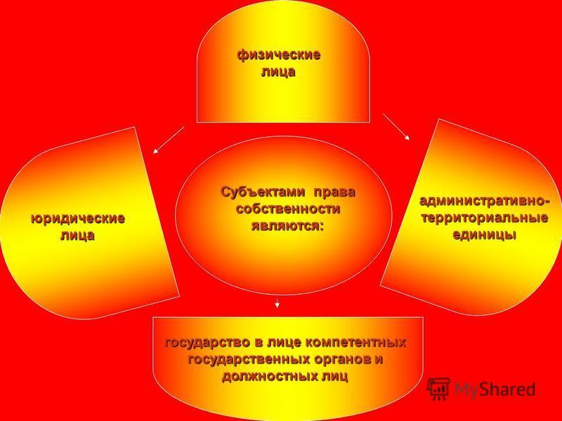 Субъектами права собственности являются: физические лица юридические лица административно- территориальные единицы государство в лице компетентных государственных органов и должностных лиц