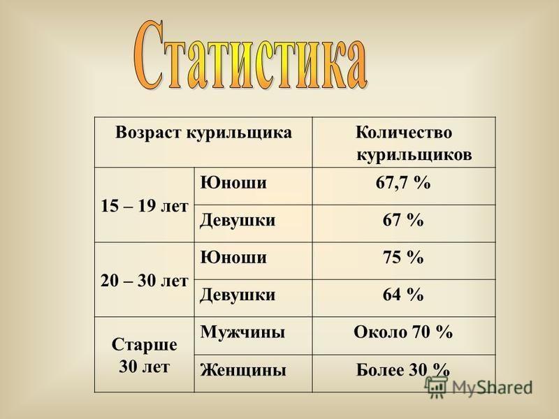 Возраст курильщика Количество курильщиков 15 – 19 лет Юноши 67,7 % Девушки 67 % 20 – 30 лет Юноши 75 % Девушки 64 % Старше 30 лет Мужчины Около 70 % Женщины Более 30 %