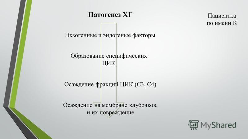 Экзогенные и эндогенные факторы Образование специфических ЦИК Патогенез ХГ Осаждение фракций ЦИК (С3, С4) Осаждение на мембране клубочков, и их повреждение Пациентка по имени К