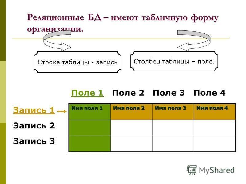 Реляционные БД – имеют табличную форму организации. Строка таблицы - запись Столбец таблицы – поле. Имя поля 1 Имя поля 2 Имя поля 3 Имя поля 4 Запись 1 Запись 2 Запись 3 Поле 1Поле 2Поле 3Поле 4