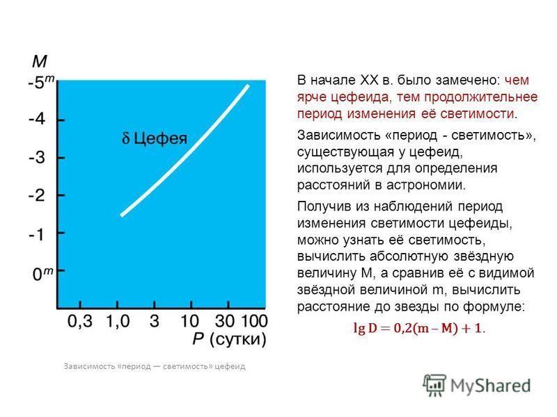 В начале XX в. было замечено: чем ярче цефеида, тем продолжительнее период изменения её светимости. Зависимость «период - светимость», существующая у цефеид, используется для определения расстояний в астрономии. Получив из наблюдений период изменения