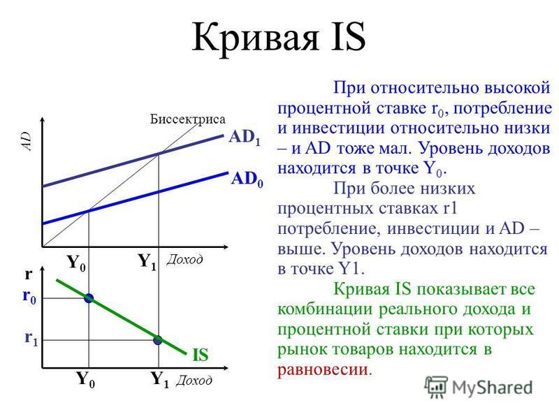 Кривая IS При относительно высокой процентной ставке r 0, потребление и инвестиции относительно низки – и AD тоже мал. Уровень доходов находится в точке Y 0. При более низких процентных ставках r1 потребление, инвестиции и AD – выше. Уровень доходов