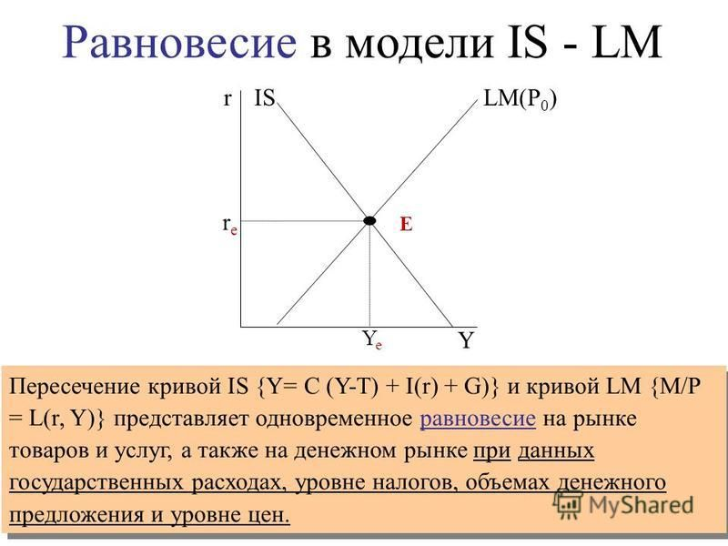 r Y LM(P 0 )IS rere YeYe Пересечение кривой IS {Y= C (Y-T) + I(r) + G)} и кривой LM {M/P = L(r, Y)} представляет одновременное равновесие на рынке товаров и услуг, а также на денежном рынке при данных государственных расходах, уровне налогов, объемах