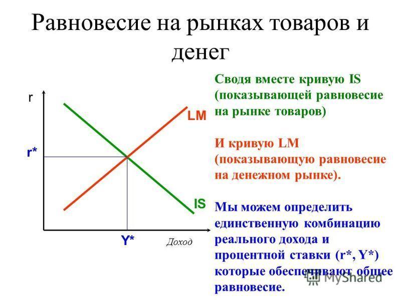 Равновесие на рынках товаров и денег Сводя вместе кривую IS (показывающей равновесие на рынке товаров) И кривую LM (показывающую равновесие на денежном рынке). Мы можем определить единственную комбинацию реального дохода и процентной ставки (r*, Y*)