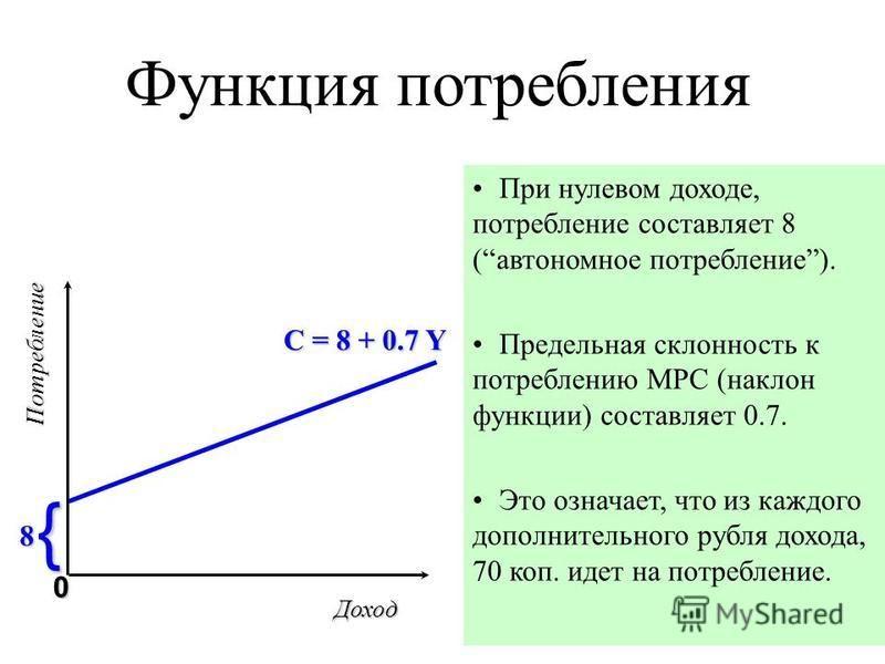 Функция потребления При нулевом доходе, потребление составляет 8 (автономное потребление). Предельная склонность к потреблению МРС (наклон функции) составляет 0.7. Это означает, что из каждого дополнительного рубля дохода, 70 коп. идет на потребление
