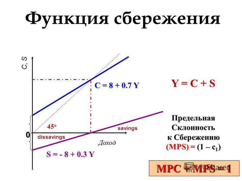 MPC + MPS = 1 S = - 8 + 0.3 Y Доход C, S 0 Y = C + S C = 8 + 0.7 Y 45 o Предельная Склонность к Сбережению (MPS) = (1 – c 1 ) Функция сбережения dissavings savings