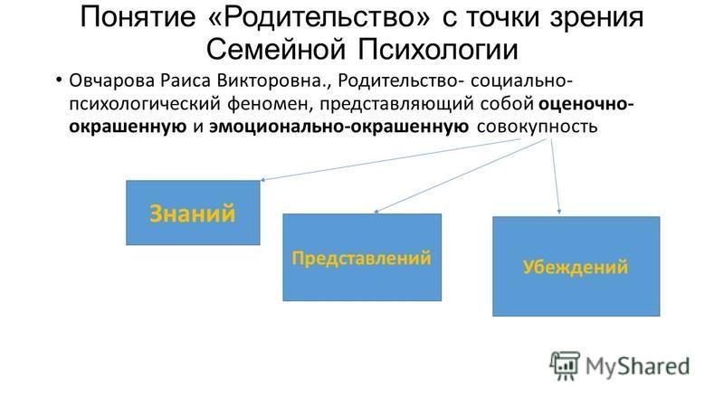 Понятие «Родительство» с точки зрения Семейной Психологии Овчарова Раиса Викторовна., Родительство- социально- психологический феномен, представляющий собой оценочно- окрашенную и эмоционально-окрашенную совокупность Знаний Представлений Убеждений