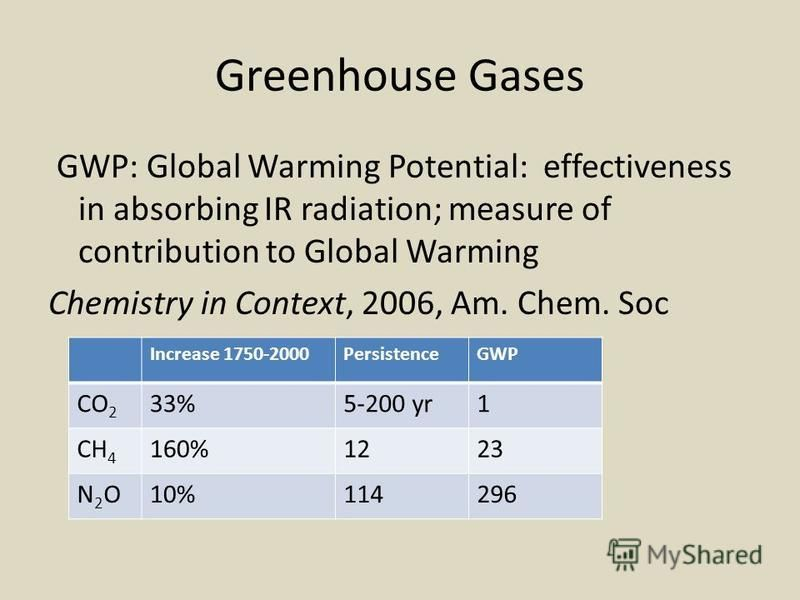Greenhouse Gases GWP: Global Warming Potential: effectiveness in absorbing IR radiation; measure of contribution to Global Warming Chemistry in Context, 2006, Am. Chem. Soc Increase 1750-2000PersistenceGWP CO 2 33%5-200 yr1 CH 4 160%1223 N2ON2O10%114