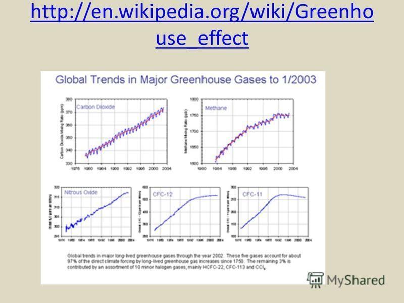 http://en.wikipedia.org/wiki/Greenho use_effect