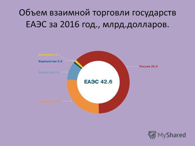 Объем взаимной торговли государств ЕАЭС за 2016 год., млрд.долларов.
