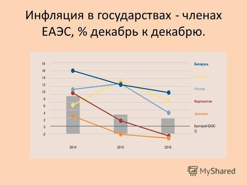 Инфляция в государствах - членах ЕАЭС, % декабрь к декабрю.
