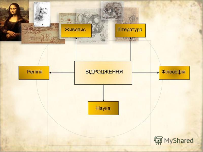 ВІДРОДЖЕННЯ ЖивописЛітература РелігіяФілософія Наука