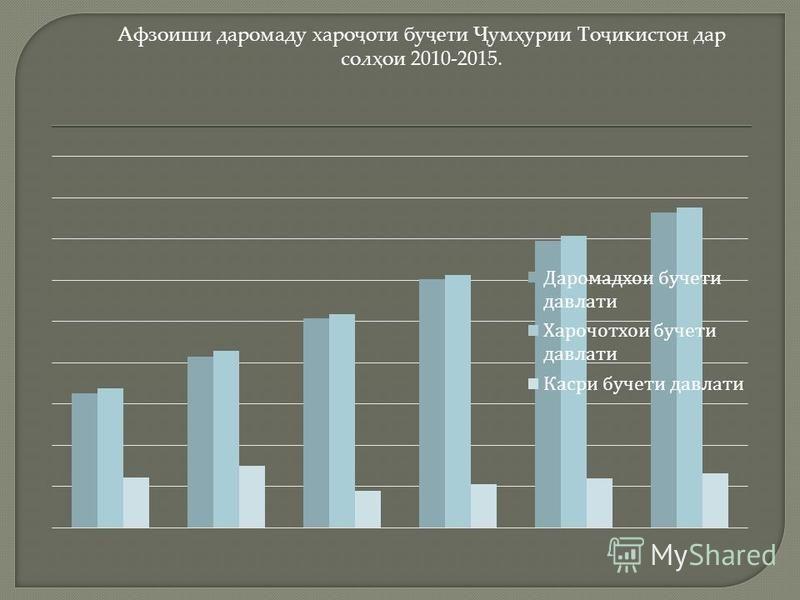 Афзоиши даромаду хароҷоти буҷети Ҷумҳурии Тоҷикистон дар солҳои 2010-2015.