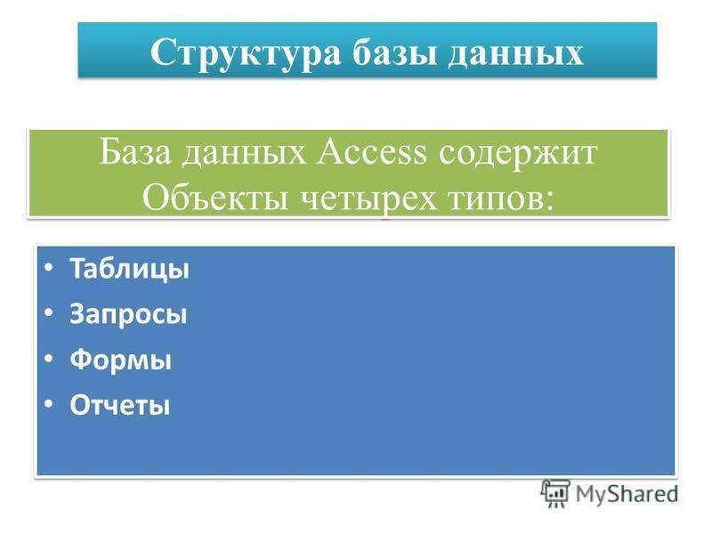 База данных Access содержит Объекты четырех типов: Таблицы Запросы Формы Отчеты Таблицы Запросы Формы Отчеты Структура базы данных