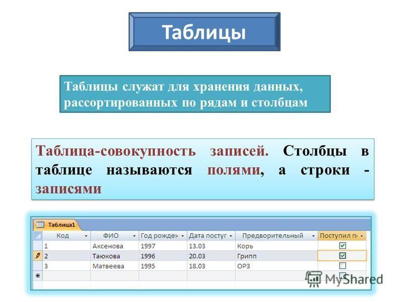 Таблицы служат для хранения данных, рассортированных по рядам и столбцам Таблица-совокупность записей. Столбцы в таблице называются полями, а строки - записями Таблицы