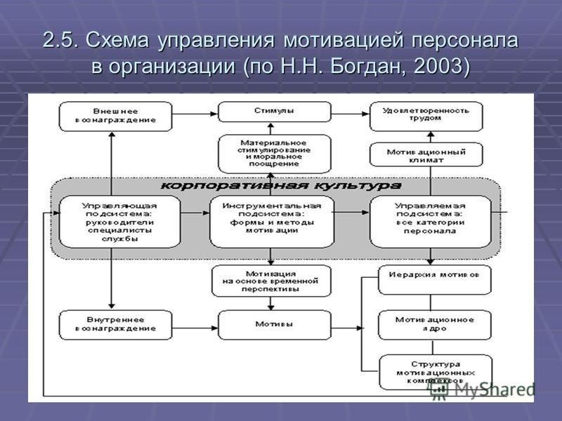 2.5. Схема управления мотивацией персонала в организации (по Н.Н. Богдан, 2003)