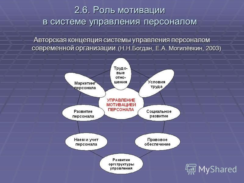 2.6. Роль мотивации в системе управления персоналом Авторская концепция системы управления персоналом современной организации (Н.Н.Богдан, Е.А. Могилёвкин, 2003)