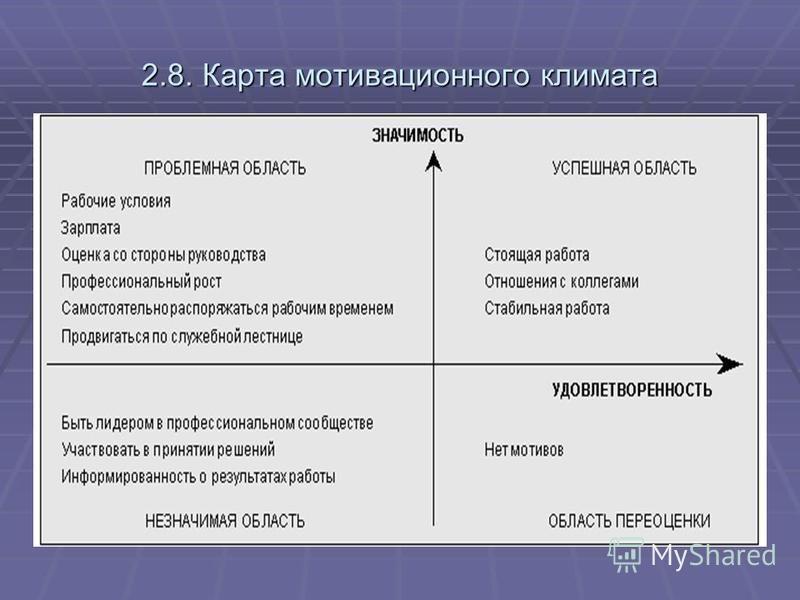 2.8. Карта мотивационного климата