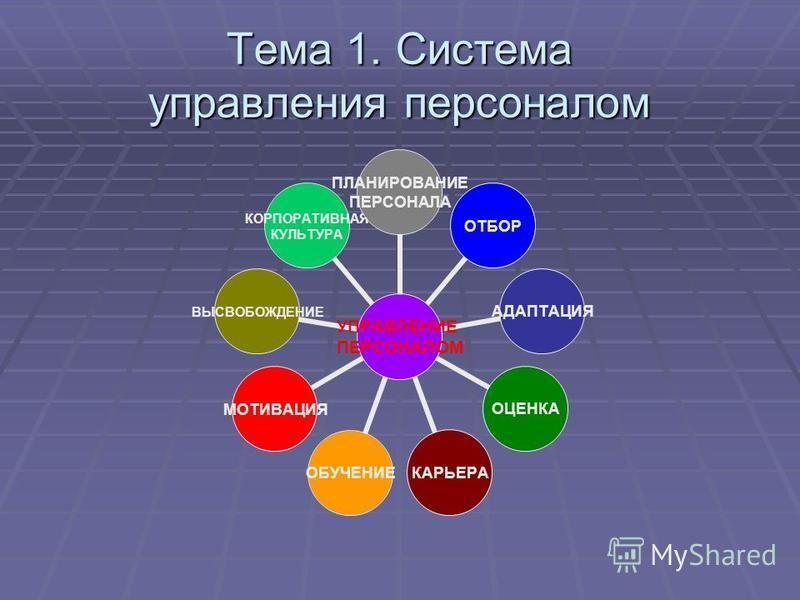 Тема 1. Система управления персоналом УПРАВЛЕНИЕ ПЕРСОНАЛОМ ПЛАНИРОВАНИЕ ПЕРСОНАЛА ОТБОРАДАПТАЦИЯ ОЦЕНКАКАРЬЕРАОБУЧЕНИЕМОТИВАЦИЯ ВЫСВОБОЖДЕНИЕ КОРПОРАТИВНАЯ КУЛЬТУРА