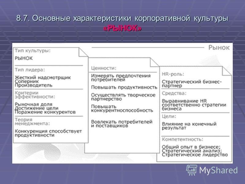 8.7. Основные характеристики корпоративной культуры «РЫНОК»