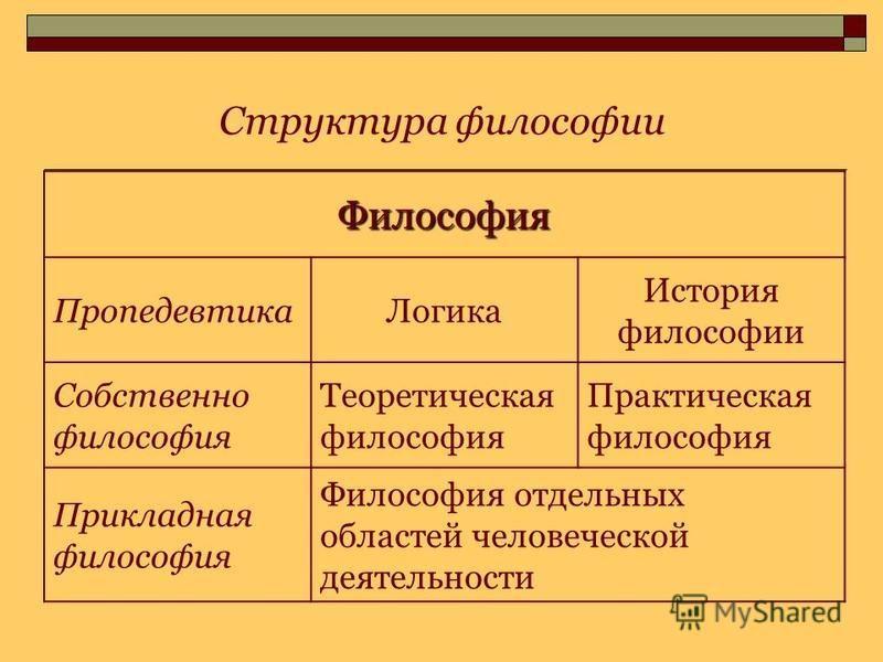 Структура философии Философия Пропедевтика Логика История философии Собственно философия Теоретическая философия Практическая философия Прикладная философия Философия отдельных областей человеческой деятельности