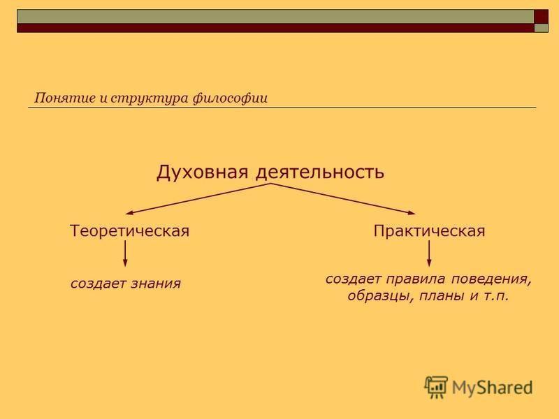 Духовная деятельность Теоретическая Практическая создает знания создает правила поведения, образцы, планы и т.п. Понятие и структура философии