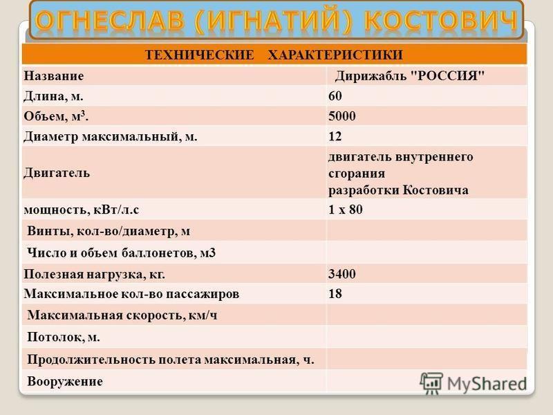 ТЕХНИЧЕСКИЕ ХАРАКТЕРИСТИКИ Название Дирижабль