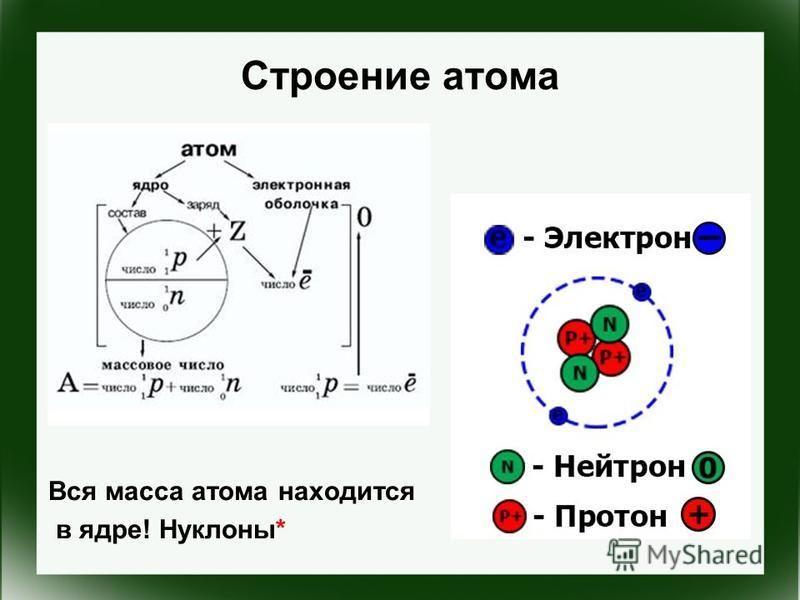 Вся масса атома находится в ядре! Нуклоны*