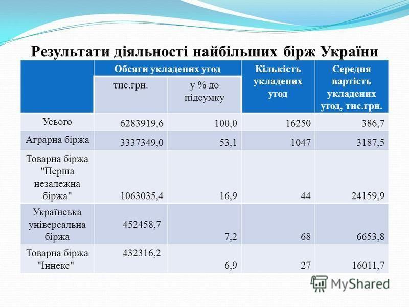Результати діяльності найбільших бірж України Обсяги укладених угодКількість укладених угод Середня вартість укладених угод, тис.грн. тис.грн.у % до підсумку Усього 6283919,6100,016250386,7 Аграрна біржа 3337349,053,110473187,5 Товарна біржа