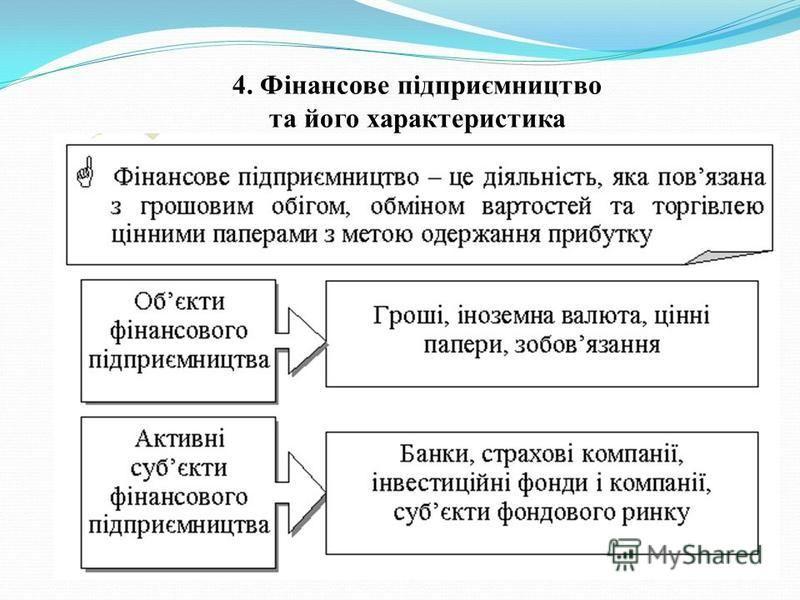 4. Фінансове підприємництво та його характеристика
