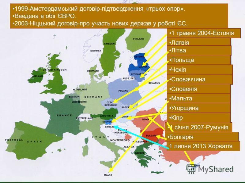 1999-Амстердамський договір-підтвердження «трьох опор». Введена в обіг ЄВРО. 2003-Ніццький договір-про участь нових держав у роботі ЄС. 1 травня 2004-Естонія Латвія Літва Польща Чехія Словаччина Словенія 1 січня 2007-Румунія Мальта Угорщина Кіпр Болг
