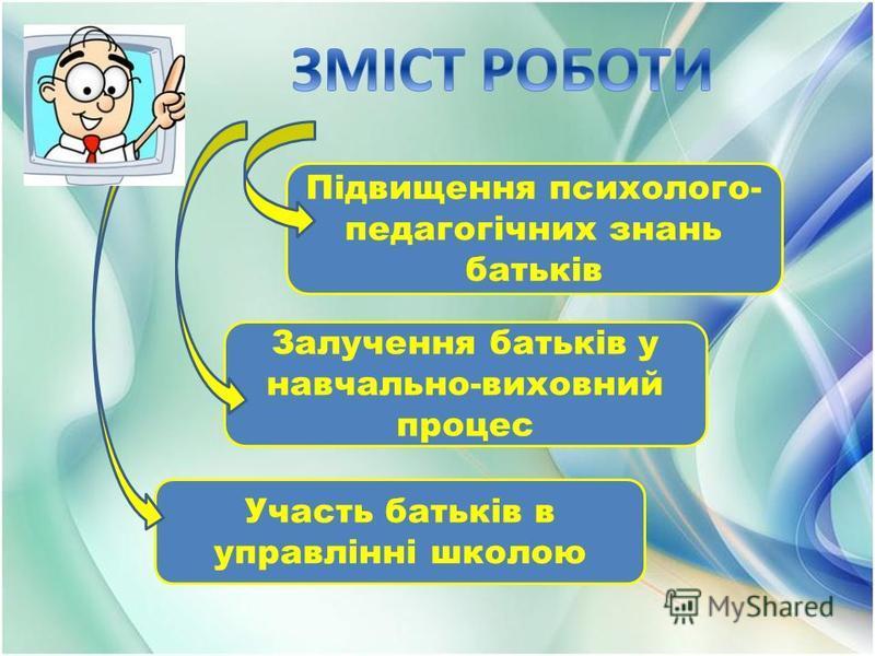 Підвищення психолого- педагогічних знань батьків Залучення батьків у навчально-виховний процес Участь батьків в управлінні школою