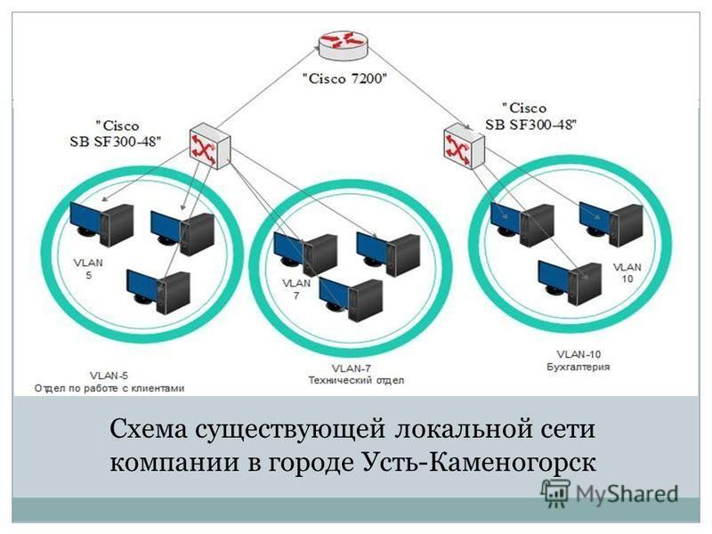 Схема существующей локальной сети компании в городе Усть-Каменогорск