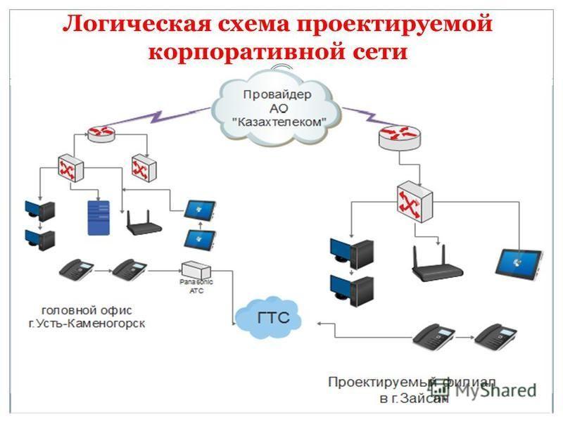 Логическая схема проектируемой корпоративной сети
