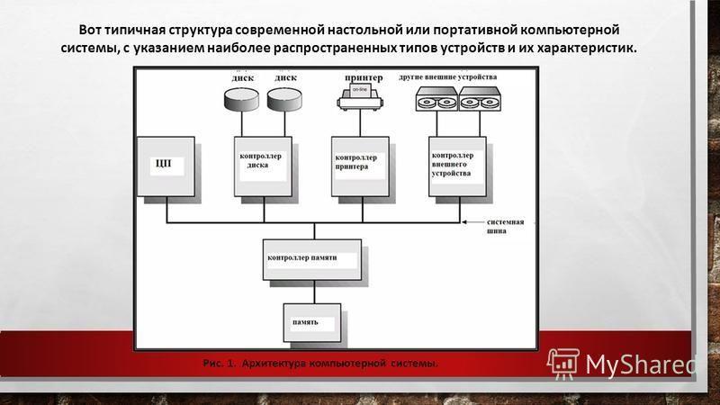Вот типичная структура современной настольной или портативной компьютерной системы, с указанием наиболее распространенных типов устройств и их характеристик. Рис. 1. Архитектура компьютерной системы.
