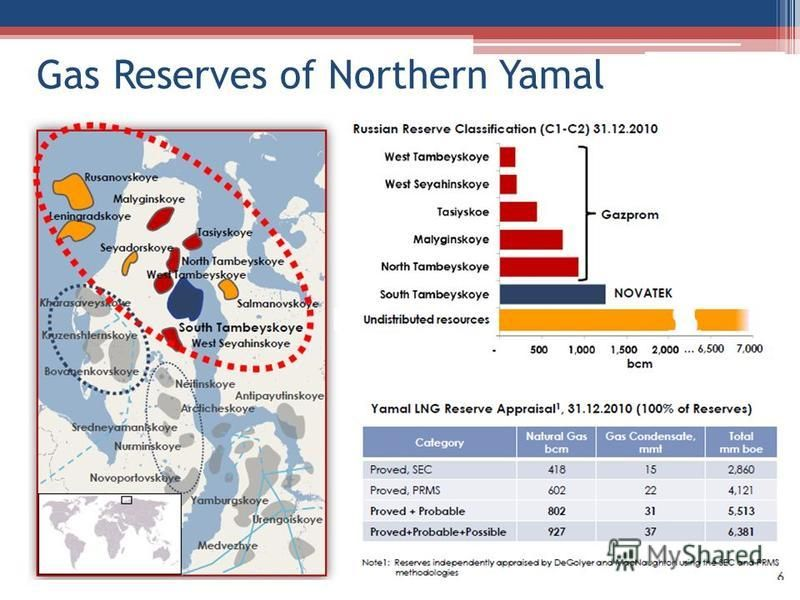 Gas Reserves of Northern Yamal