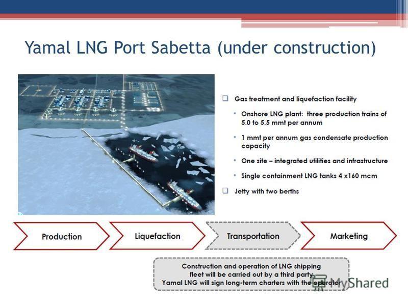 Yamal LNG Port Sabetta (under construction)